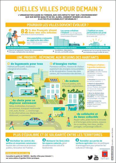 Infographie ADEME Quelles villes pour demain